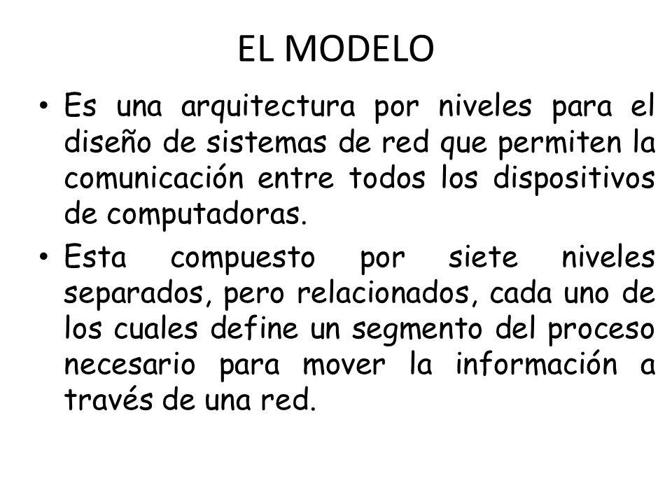 EL MODELO Es una arquitectura por niveles para el diseño de sistemas de red que permiten la comunicación entre todos los dispositivos de computadoras.