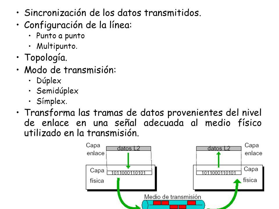 Sincronización de los datos transmitidos. Configuración de la línea: Punto a punto Multipunto. Topología. Modo de transmisión: Dúplex Semidúplex Símpl