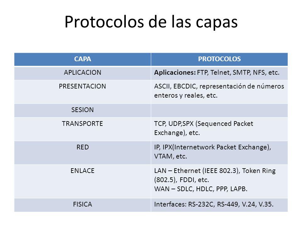 Protocolos de las capas CAPAPROTOCOLOS APLICACIONAplicaciones: FTP, Telnet, SMTP, NFS, etc. PRESENTACIONASCII, EBCDIC, representación de números enter