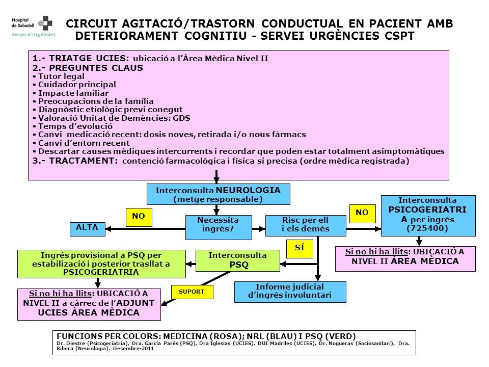 CIRCUIT AGITACIÓ/TRASTORN CONDUCTUAL EN PACIENT AMB DETERIORAMENT COGNITIU - SERVEI URGÈNCIES CSPT 1.- TRIATGE UCIES: ubicació a lÀrea Mèdica Nivel II