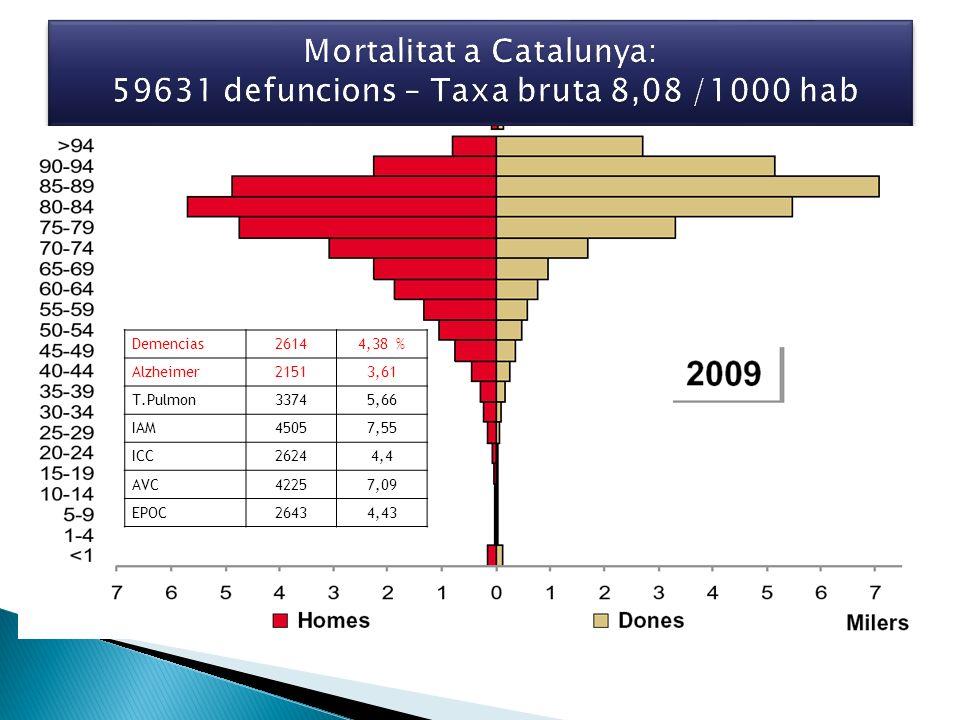 Demencias26144,38 % Alzheimer21513,61 T.Pulmon33745,66 IAM45057,55 ICC26244,4 AVC42257,09 EPOC26434,43