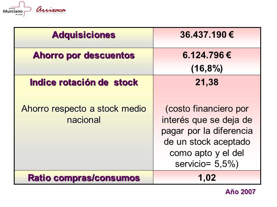 Adquisiciones36.437.190 Ahorro por descuentos 6.124.796 (16,8%) Indice rotación de stock Ahorro respecto a stock medio nacional 21,38 (costo financiero por interés que se deja de pagar por la diferencia de un stock aceptado como apto y el del servicio= 5,5%) Ratio compras/consumos 1,02 Año 2007