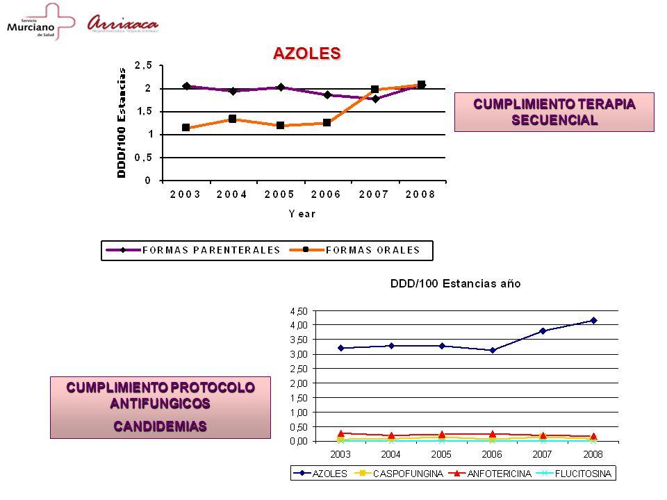 AZOLES CUMPLIMIENTO PROTOCOLO ANTIFUNGICOS CANDIDEMIAS CUMPLIMIENTO TERAPIA SECUENCIAL
