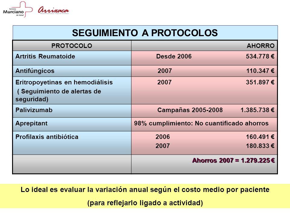 SEGUIMIENTO A PROTOCOLOS PROTOCOLOAHORRO Artritis ReumatoideDesde 2006 534.778 Antifúngicos2007 110.347 Eritropoyetinas en hemodiálisis ( Seguimiento de alertas de seguridad) 2007 351.897 PalivizumabCampañas 2005-2008 1.385.738 Aprepitant98% cumplimiento: No cuantificado ahorros Profilaxis antibiótica2006 160.491 2007 180.833 Ahorros 2007= 1.279.225 Ahorros 2007 = 1.279.225 Lo ideal es evaluar la variación anual según el costo medio por paciente (para reflejarlo ligado a actividad)