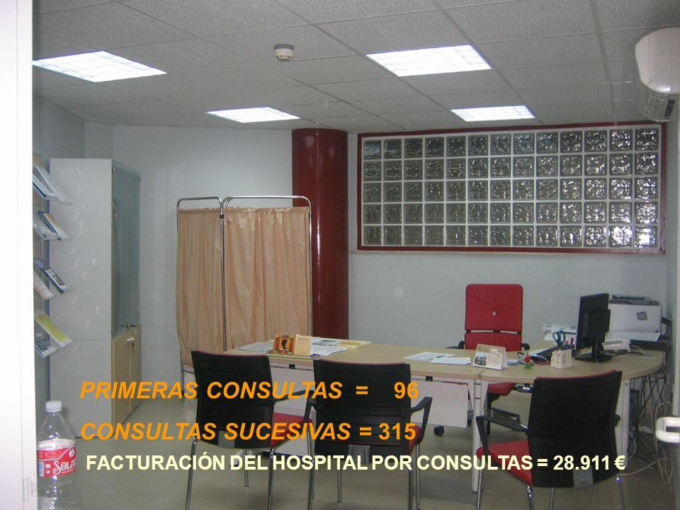 PRIMERAS CONSULTAS = 96 CONSULTAS SUCESIVAS = 315 FACTURACIÓN DEL HOSPITAL POR CONSULTAS = 28.911