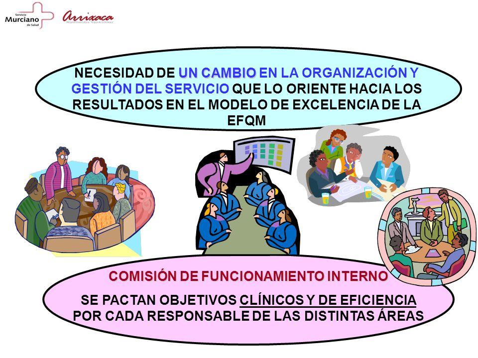 COMISIÓN DE FUNCIONAMIENTO INTERNO SE PACTAN OBJETIVOS CLÍNICOS Y DE EFICIENCIA POR CADA RESPONSABLE DE LAS DISTINTAS ÁREAS UN CAMBIO NECESIDAD DE UN CAMBIO EN LA ORGANIZACIÓN Y GESTIÓN DEL SERVICIO QUE LO ORIENTE HACIA LOS RESULTADOS EN EL MODELO DE EXCELENCIA DE LA EFQM