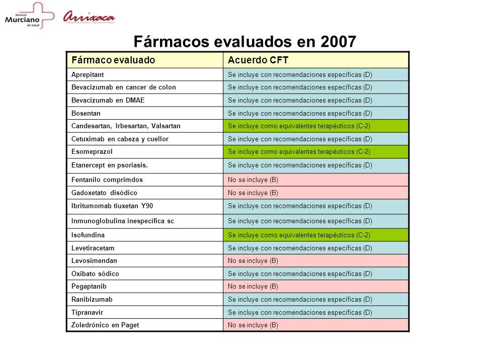 Fármaco evaluadoAcuerdo CFT AprepitantSe incluye con recomendaciones específicas (D) Bevacizumab en cancer de colonSe incluye con recomendaciones específicas (D) Bevacizumab en DMAESe incluye con recomendaciones específicas (D) BosentanSe incluye con recomendaciones específicas (D) Candesartan, Irbesartan, ValsartanSe incluye como equivalentes terapéuticos (C-2) Cetuximab en cabeza y cuellorSe incluye con recomendaciones específicas (D) EsomeprazolSe incluye como equivalentes terapéuticos (C-2) Etanercept en psoriasis.Se incluye con recomendaciones específicas (D) Fentanilo comprimdosNo se incluye (B) Gadoxetato disódicoNo se incluye (B) Ibritumomab tiuxetan Y90Se incluye con recomendaciones específicas (D) Inmunoglobulina inespecífica scSe incluye con recomendaciones específicas (D) IsofundinaSe incluye como equivalentes terapéuticos (C-2) LevetiracetamSe incluye con recomendaciones específicas (D) LevosimendanNo se incluye (B) Oxibato sódicoSe incluye con recomendaciones específicas (D) PegaptanibNo se incluye (B) RanibizumabSe incluye con recomendaciones específicas (D) TipranavirSe incluye con recomendaciones específicas (D) Zoledrónico en PagetNo se incluye (B) Fármacos evaluados en 2007
