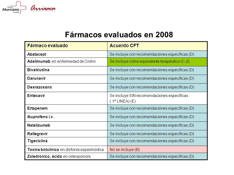 Fármaco evaluadoAcuerdo CFT AbataceptSe incluye con recomendaciones específicas (D) Adalimumab en enfermedad de CrohnSe incluye como equivalente terapéutico (C-2) BivalirudinaSe incluye con recomendaciones específicas (D) DarunavirSe incluye con recomendaciones específicas (D) DexrazoxanoSe incluye con recomendaciones específicas (D) EntecavirSe incluye SIN recomendaciones específicas ( 1ª LINEA) (E) ErtapenemSe incluye con recomendaciones específicas (D) Ibuprofeno i.v.Se incluye con recomendaciones específicas (D) NatalizumabSe incluye con recomendaciones específicas (D) RaltegravirSe incluye con recomendaciones específicas (D) TigeciclinaSe incluye con recomendaciones específicas (D) Toxina botulínica en disfonía espasmódicaNo se incluye (B) Zoledrónico, ácido en osteoporosisSe incluye con recomendaciones específicas (D) Fármacos evaluados en 2008
