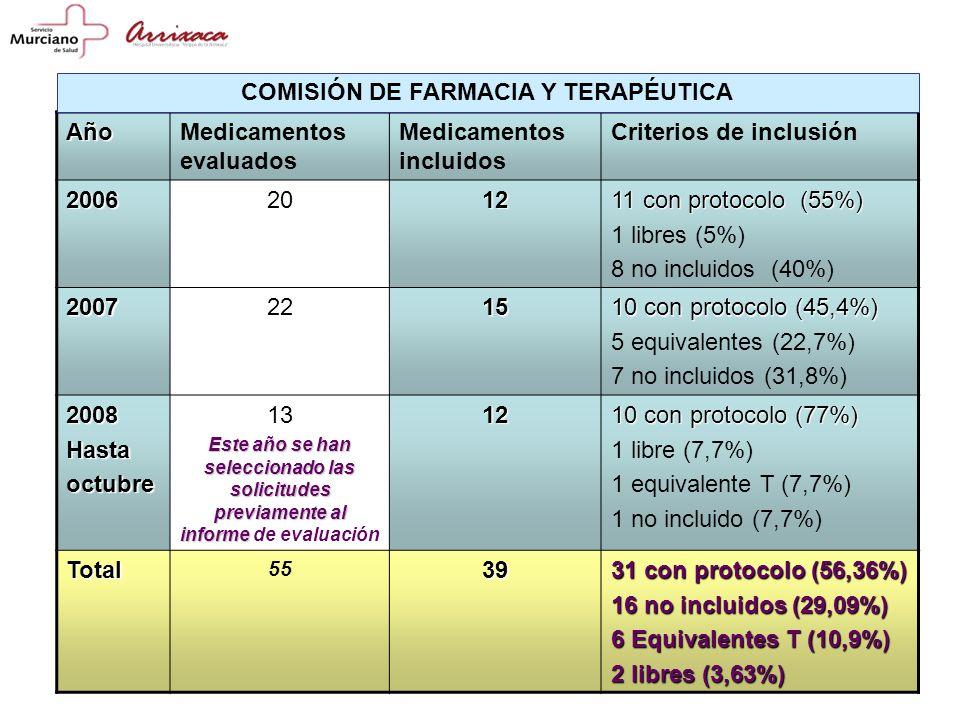 AñoMedicamentos evaluados Medicamentos incluidos Criterios de inclusión 20062012 11 con protocolo (55%) 1 libres (5%) 8 no incluidos (40%) 20072215 10 con protocolo (45,4%) 5 equivalentes (22,7%) 7 no incluidos (31,8%) 2008Hastaoctubre 13 Este año se han seleccionado las solicitudes previamente al informe Este año se han seleccionado las solicitudes previamente al informe de evaluación12 10 con protocolo (77%) 1 libre (7,7%) 1 equivalente T (7,7%) 1 no incluido (7,7%) Total 5539 31 con protocolo (56,36%) 16 no incluidos (29,09%) 6 Equivalentes T (10,9%) 2 libres (3,63%) COMISIÓN DE FARMACIA Y TERAPÉUTICA