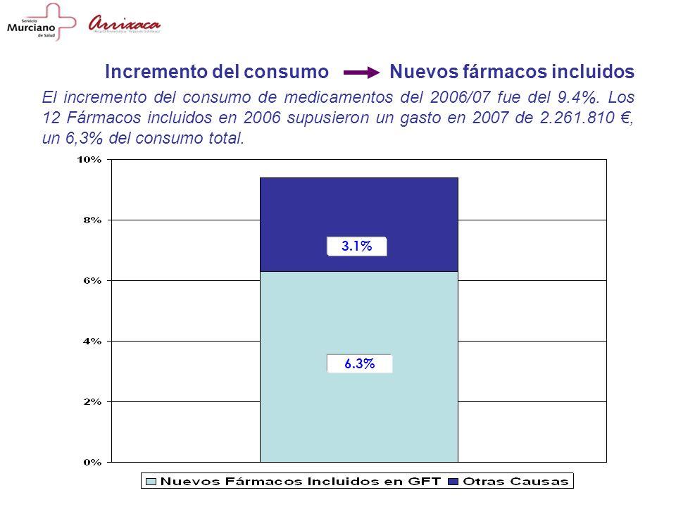El incremento del consumo de medicamentos del 2006/07 fue del 9.4%.