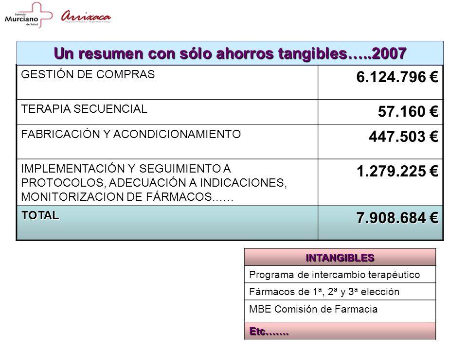 GESTIÓN DE COMPRAS 6.124.796 TERAPIA SECUENCIAL 57.160 FABRICACIÓN Y ACONDICIONAMIENTO 447.503 IMPLEMENTACIÓN Y SEGUIMIENTO A PROTOCOLOS, ADECUACIÓN A INDICACIONES, MONITORIZACION DE FÁRMACOS..….