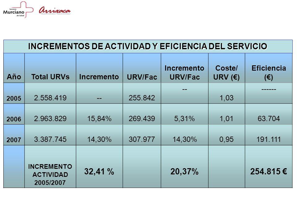 AñoTotal URVsIncremento URV/Fac Incremento URV/Fac Coste/ URV () Eficiencia () 2005 2.558.419-- 255.842 -- 1,03 ------ 2006 2.963.82915,84% 269.4395,31%1,0163.704 2007 3.387.74514,30% 307.97714,30%0,95191.111 INCREMENTO ACTIVIDAD 2005/2007 32,41 % 20,37%254.815 INCREMENTOS DE ACTIVIDAD Y EFICIENCIA DEL SERVICIO
