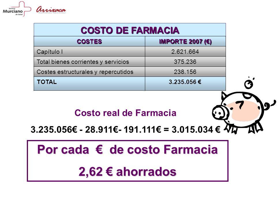 COSTO DE FARMACIA Por cada de costo Farmacia 2,62 ahorrados COSTES IMPORTE 2007 () Capítulo I2.621.664 Total bienes corrientes y servicios375.236 Costes estructurales y repercutidos238.156 TOTAL3.235.056 Costo real de Farmacia 3.235.056 - 28.911- 191.111 = 3.015.034