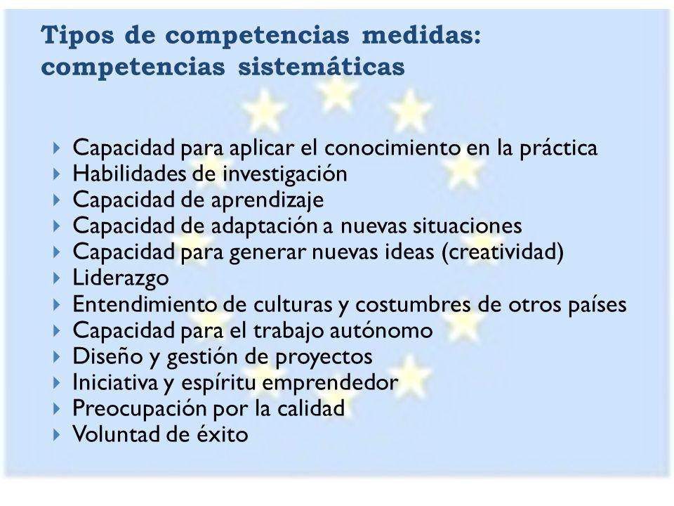 Tipos de competencias medidas: competencias sistemáticas Capacidad para aplicar el conocimiento en la práctica Habilidades de investigación Capacidad