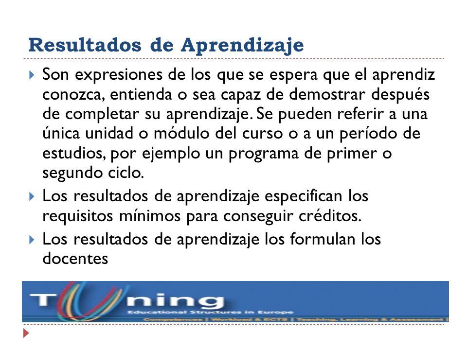 Resultados de Aprendizaje Son expresiones de los que se espera que el aprendiz conozca, entienda o sea capaz de demostrar después de completar su apre