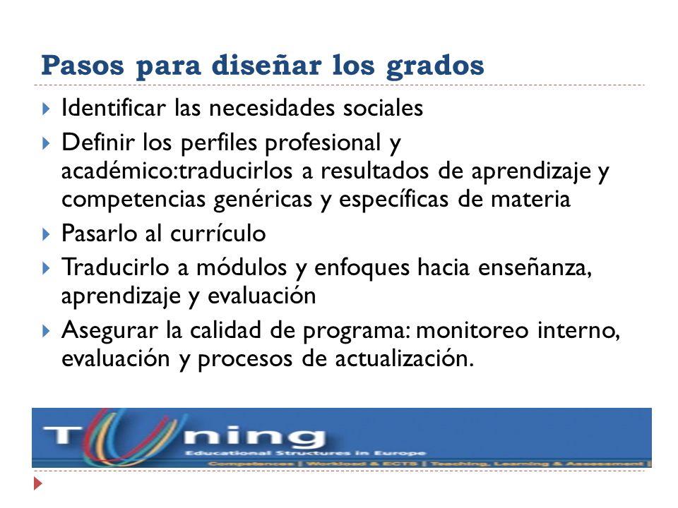 Pasos para diseñar los grados Identificar las necesidades sociales Definir los perfiles profesional y académico:traducirlos a resultados de aprendizaj