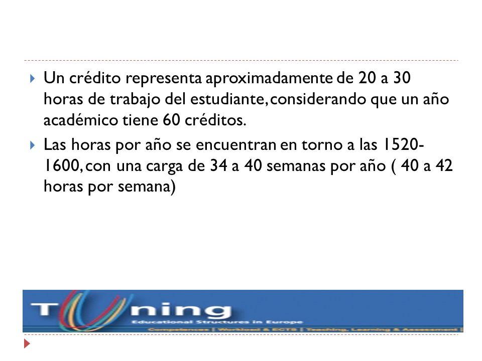 Un crédito representa aproximadamente de 20 a 30 horas de trabajo del estudiante, considerando que un año académico tiene 60 créditos. Las horas por a