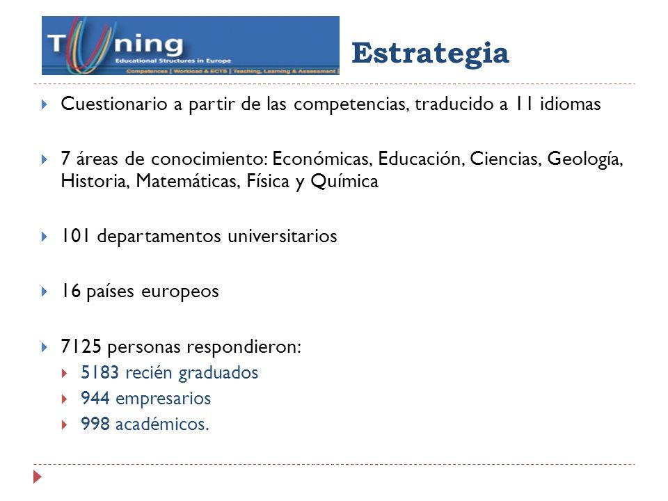 Estrategia Cuestionario a partir de las competencias, traducido a 11 idiomas 7 áreas de conocimiento: Económicas, Educación, Ciencias, Geología, Histo