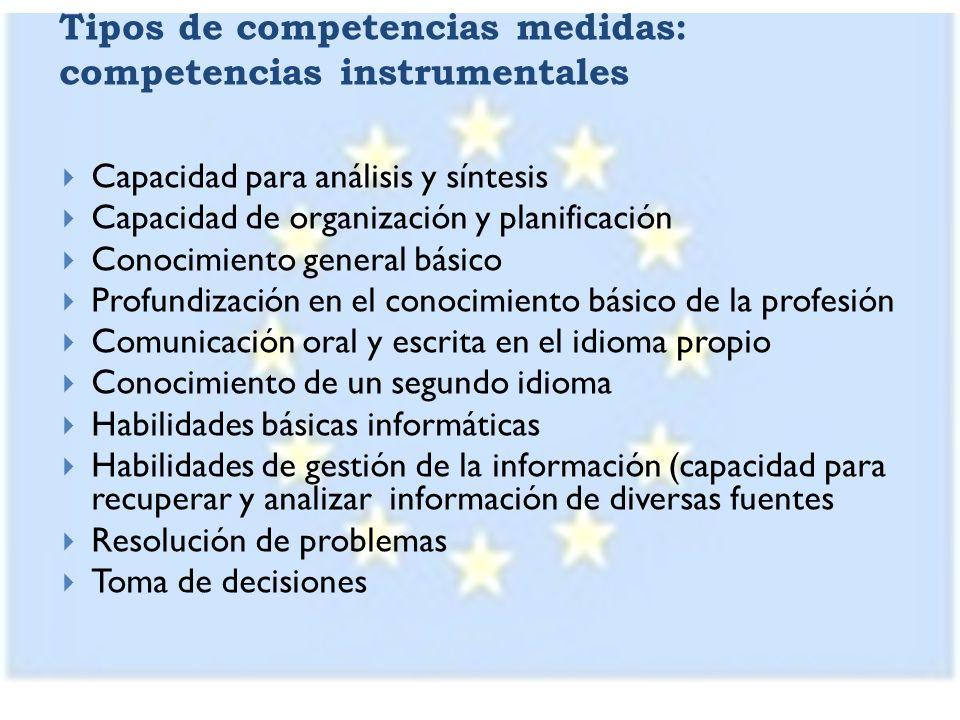 Tipos de competencias medidas: competencias interpersonales Capacidad de crítica y autocrítica Trabajo en equipo Habilidades interpersonales Capacidad de trabajo en un equipo interdisciplinario Capacidad para comunicarse con expertos de otros campos Apreciación de la diversidad y la multiculturalidad Capacidad para trabajar en un contexto internacional Compromiso ético