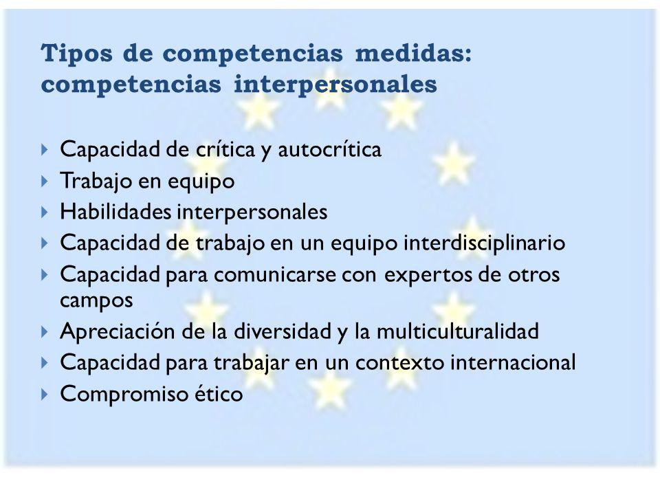 Tipos de competencias medidas: competencias interpersonales Capacidad de crítica y autocrítica Trabajo en equipo Habilidades interpersonales Capacidad