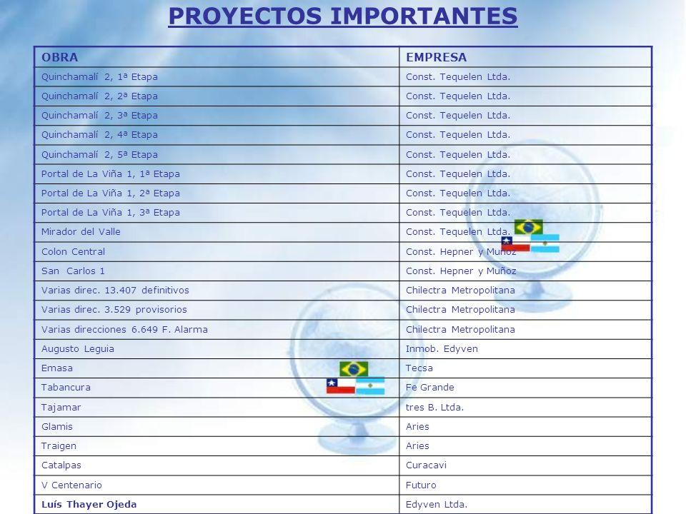 PROYECTOS IMPORTANTES Villa El SalvadorIng.M. Velasco Barrio YungayIng.