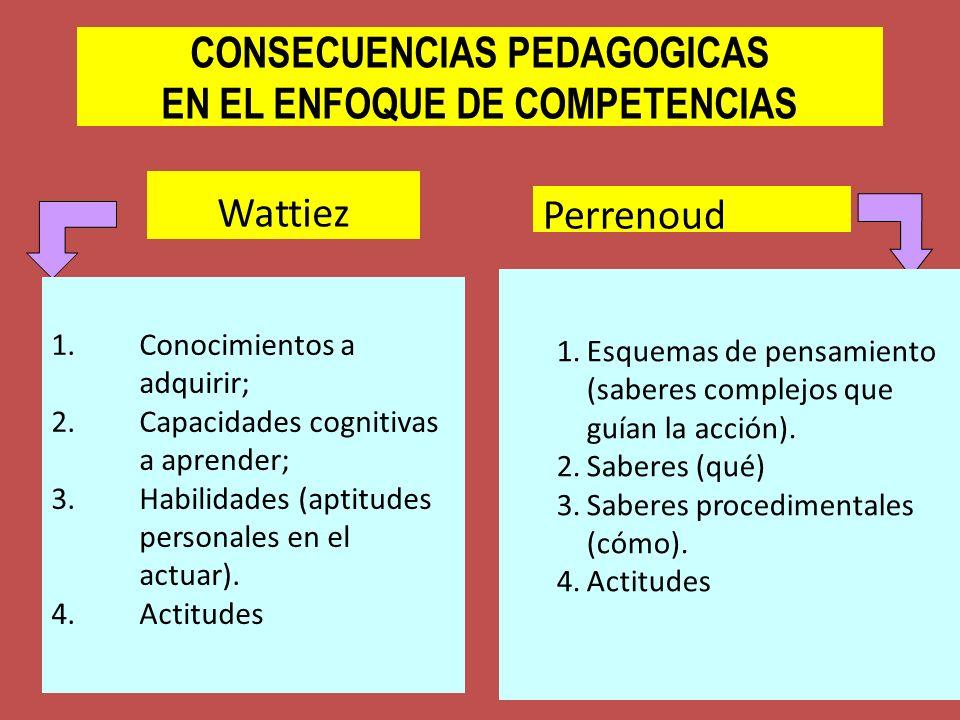 CONSECUENCIAS PEDAGOGICAS EN EL ENFOQUE DE COMPETENCIAS Wattiez Perrenoud 1.Conocimientos a adquirir; 2.Capacidades cognitivas a aprender; 3.Habilidad