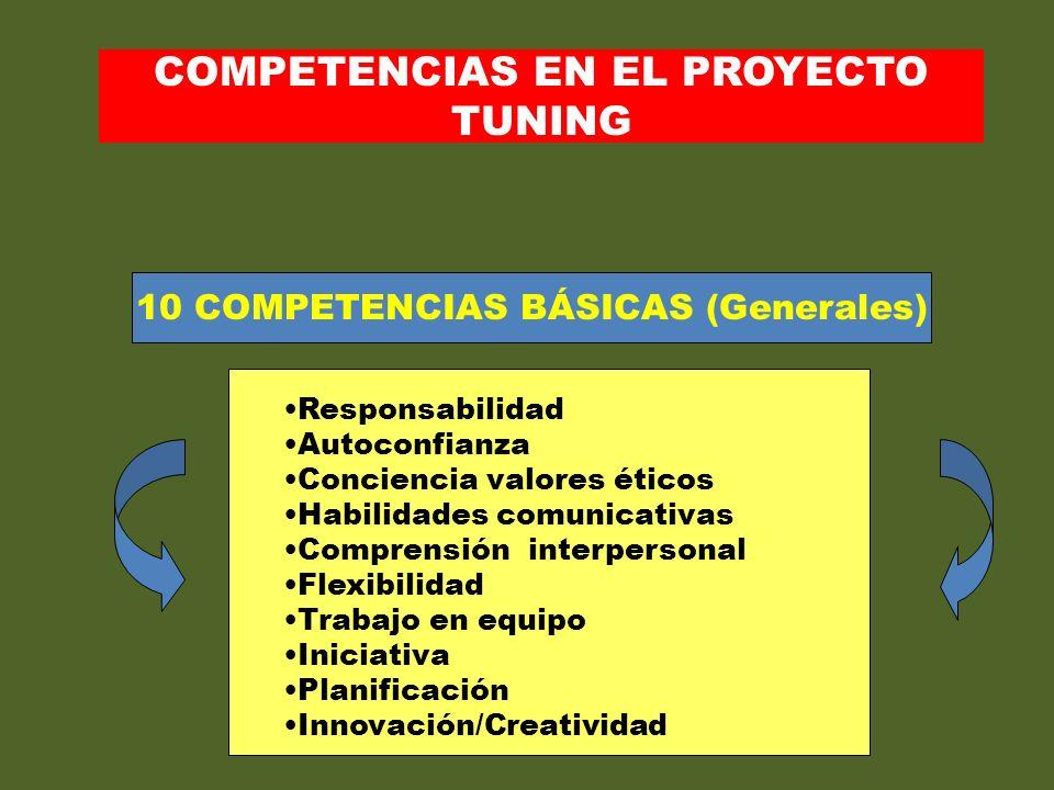 10 COMPETENCIAS BÁSICAS (Generales) Responsabilidad Autoconfianza Conciencia valores éticos Habilidades comunicativas Comprensión interpersonal Flexib