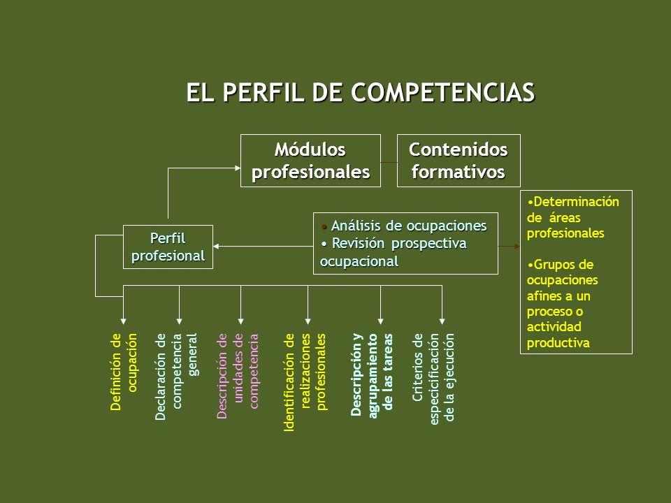 EL PERFIL DE COMPETENCIAS Contenidos formativos Perfil profesional Definición de ocupación Declaración de competencia general Descripción de unidades