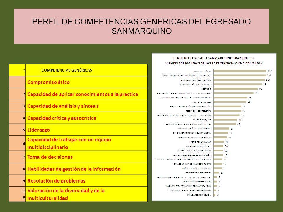 PERFIL DE COMPETENCIAS GENERICAS DEL EGRESADO SANMARQUINO ºCOMPETENCIAS GENÉRICAS 1 Compromiso ético 2 Capacidad de aplicar conocimientos a la practic