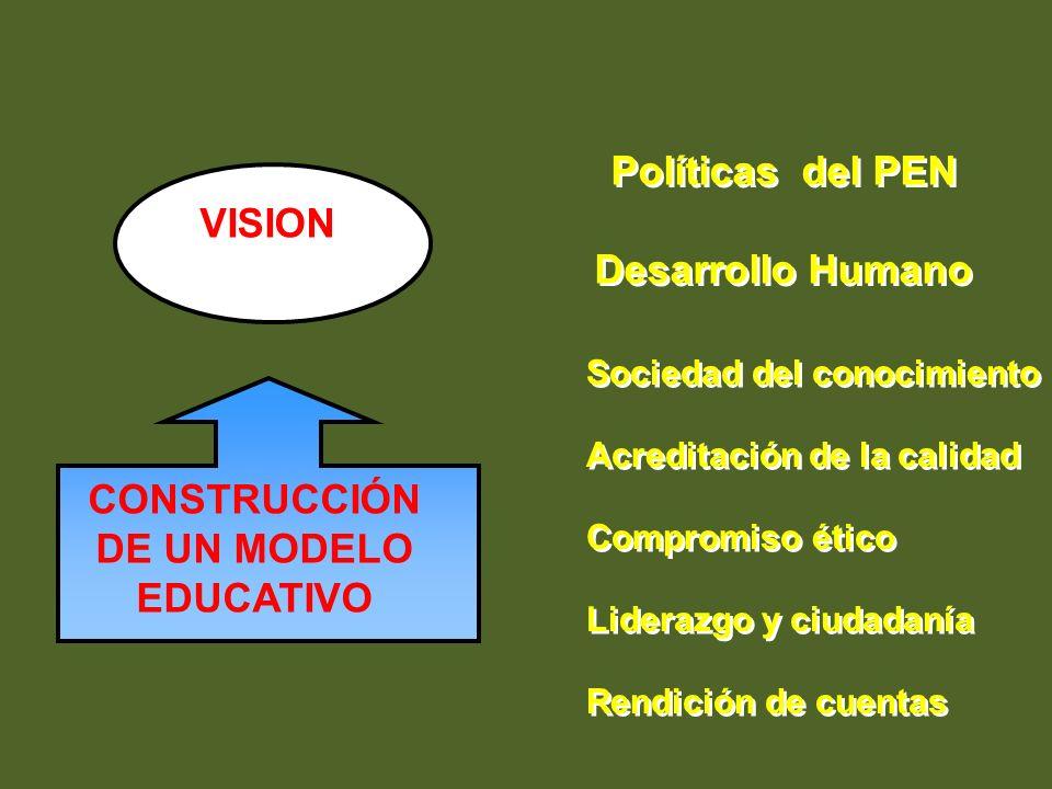 VISION Políticas del PEN Desarrollo Humano Sociedad del conocimiento CONSTRUCCIÓN DE UN MODELO EDUCATIVO Acreditación de la calidad Rendición de cuent