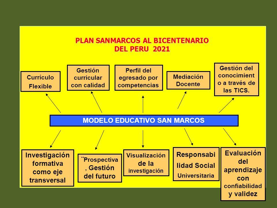 Currículo Flexible MODELO EDUCATIVO SAN MARCOS Evaluación del aprendizaje con confiabilidad y validez Gestión del conocimient o a través de las TICS.