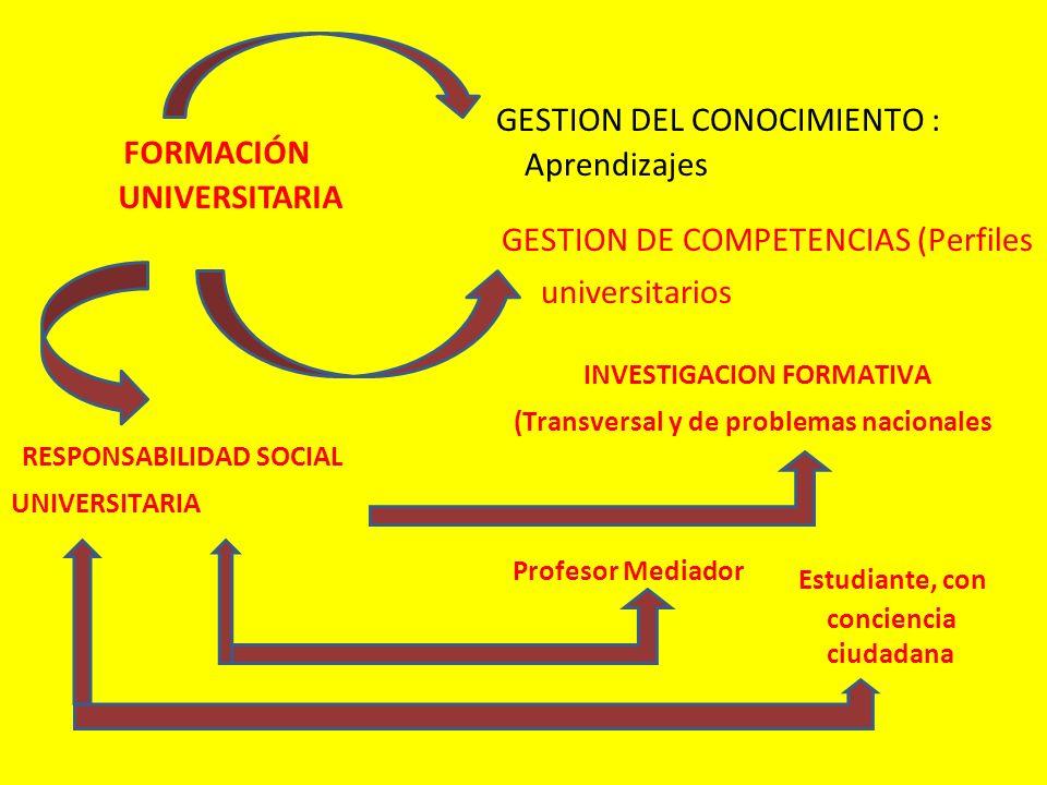 FORMACIÓN UNIVERSITARIA GESTION DEL CONOCIMIENTO : Aprendizajes GESTION DE COMPETENCIAS (Perfiles universitarios RESPONSABILIDAD SOCIAL UNIVERSITARIA