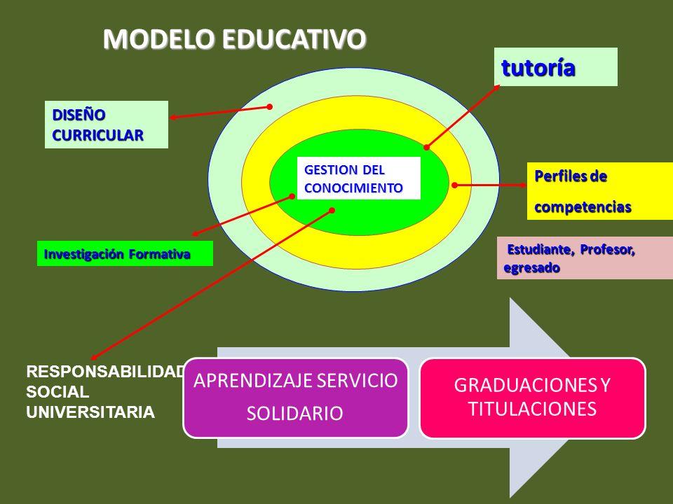MODELO EDUCATIVO RESPONSABILIDAD SOCIAL UNIVERSITARIA APRENDIZAJE SERVICIO SOLIDARIO GRADUACIONES Y TITULACIONES GESTION DEL CONOCIMIENTO DISEÑO CURRI