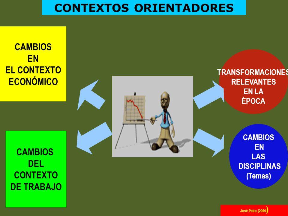 CAMBIOS EN EL CONTEXTO ECONÓMICO CAMBIOS DEL CONTEXTO DE TRABAJO TRANSFORMACIONES RELEVANTES EN LA ÉPOCA CONTEXTOS ORIENTADORES CAMBIOS EN LAS DISCIPL