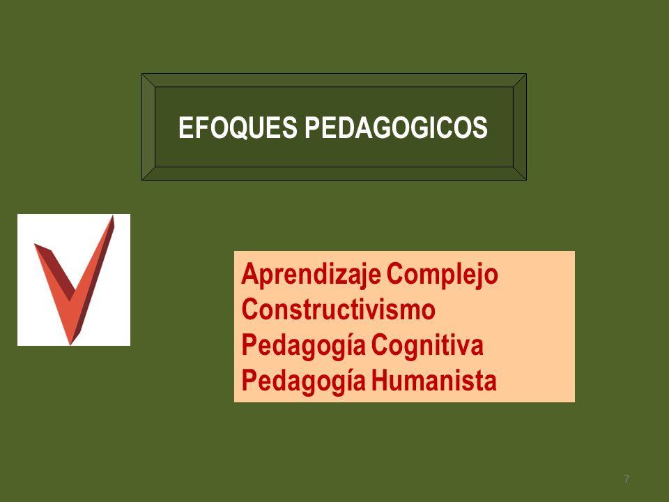 7 EFOQUES PEDAGOGICOS Aprendizaje Complejo Constructivismo Pedagogía Cognitiva Pedagogía Humanista