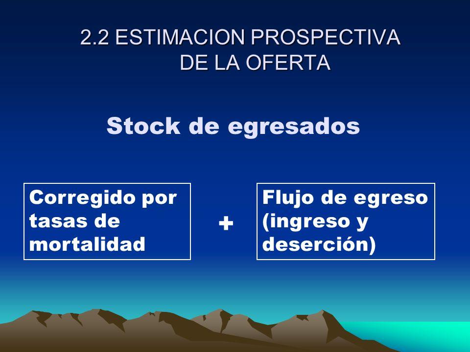 2.2 ESTIMACION PROSPECTIVA DE LA OFERTA Stock de egresados Corregido por tasas de mortalidad Flujo de egreso (ingreso y deserción) +