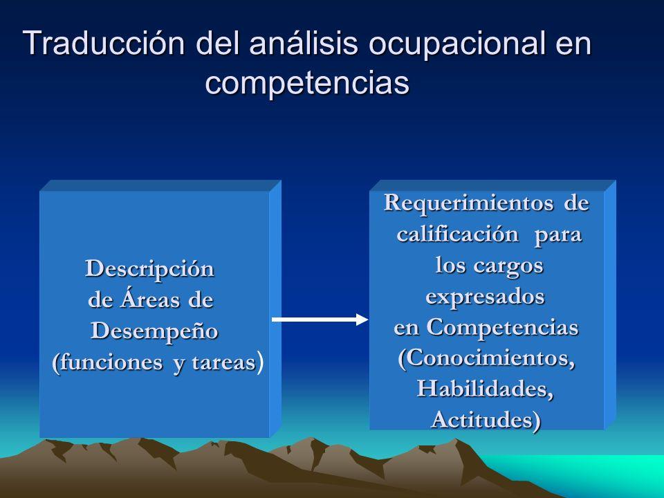 Traducción del análisis ocupacional en competencias Descripción de Áreas de Desempeño (funciones y tareas (funciones y tareas ) Requerimientos de calificación para calificación para los cargos los cargos expresados expresados en Competencias (Conocimientos, Habilidades, Habilidades,Actitudes)