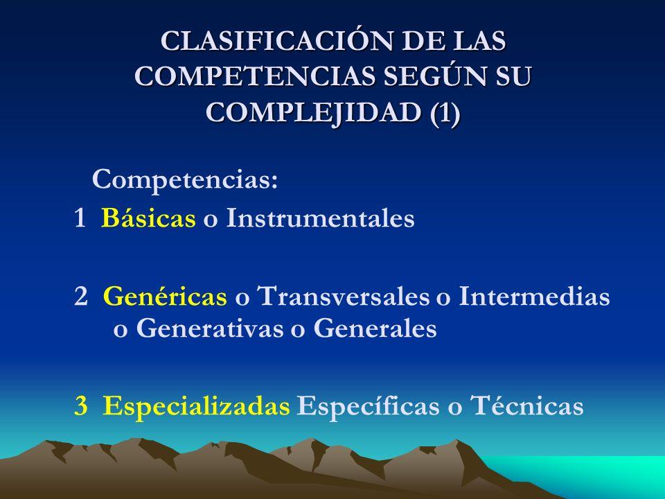 CLASIFICACIÓN DE LAS COMPETENCIAS SEGÚN SU COMPLEJIDAD (1) Competencias: 1 Básicas o Instrumentales 2 Genéricas o Transversales o Intermedias o Generativas o Generales 3 Especializadas Específicas o Técnicas