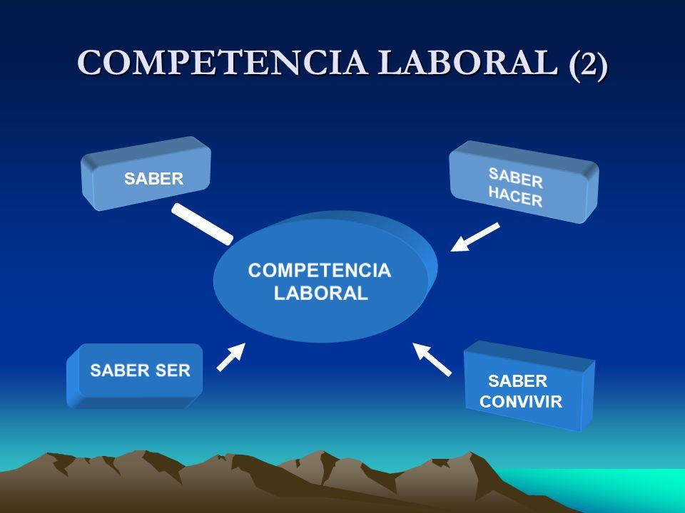 COMPETENCIA LABORAL ( 2) SABER HACER COMPETENCIA LABORAL SABER SER SABER CONVIVIR