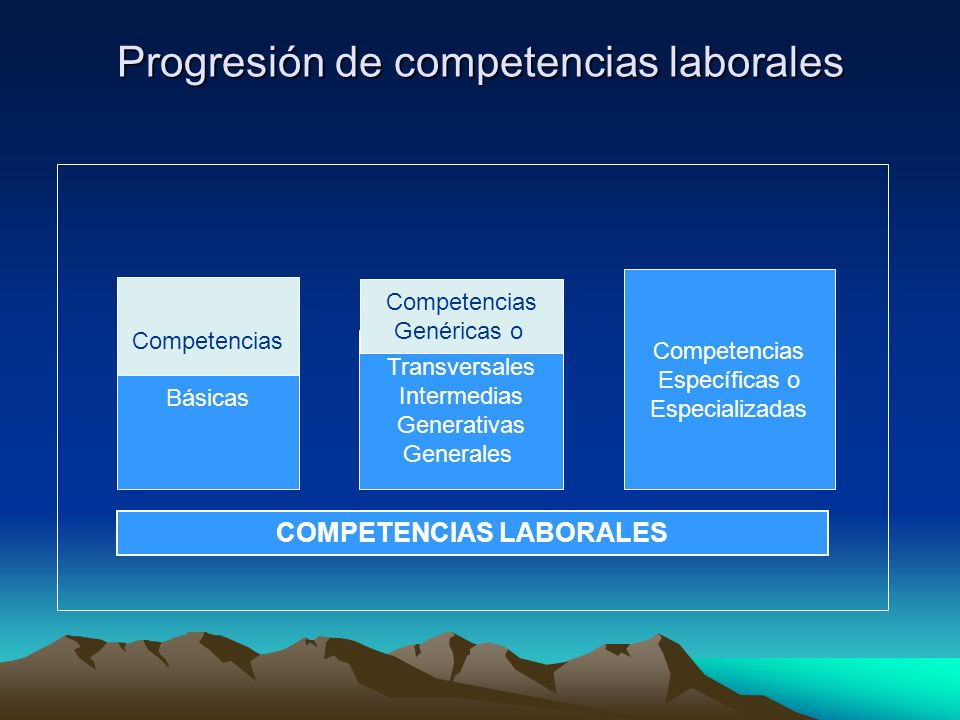 Progresión de competencias laborales Básicas Competencias Transversales Intermedias Generativas Generales Competencias Específicas o Especializadas Competencias Genéricas o COMPETENCIAS LABORALES