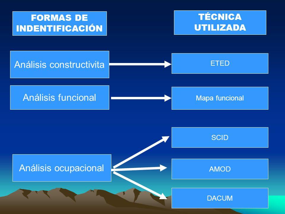 Análisis constructivita Análisis funcional Análisis ocupacional ETED Mapa funcional AMOD DACUM SCID FORMAS DE INDENTIFICACIÓN TÉCNICA UTILIZADA