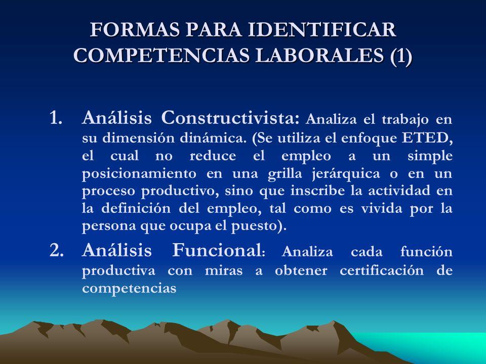 FORMAS PARA IDENTIFICAR COMPETENCIAS LABORALES (1) 1.Análisis Constructivista: Analiza el trabajo en su dimensión dinámica.