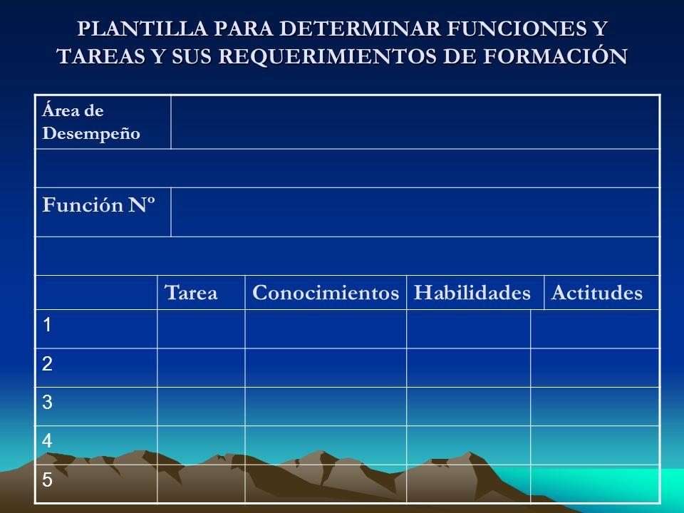 PLANTILLA PARA DETERMINAR FUNCIONES Y TAREAS Y SUS REQUERIMIENTOS DE FORMACIÓN Área de Desempeño Función Nº TareaConocimientosHabilidadesActitudes 1 2 3 4 5