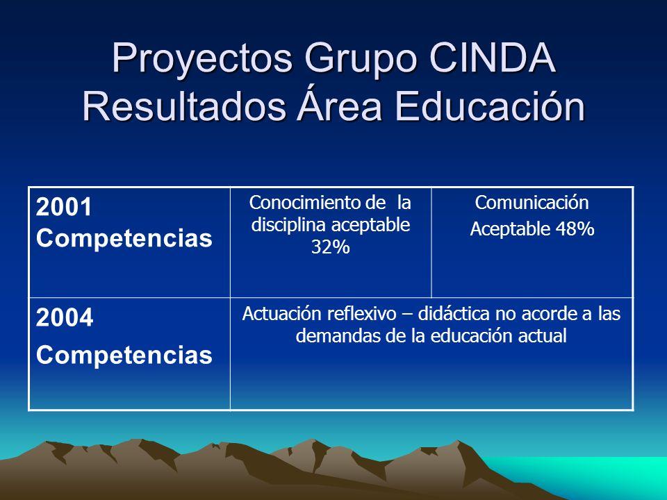 Proyectos Grupo CINDA Resultados Área Educación 2001 Competencias Conocimiento de la disciplina aceptable 32% Comunicación Aceptable 48% 2004 Competencias Actuación reflexivo – didáctica no acorde a las demandas de la educación actual
