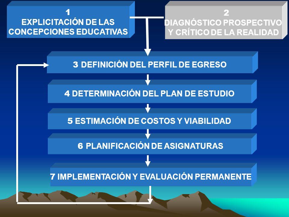 1 EXPLICITACIÓN DE LAS CONCEPCIONES EDUCATIVAS 2 DIAGNÓSTICO PROSPECTIVO Y CRÍTICO DE LA REALIDAD 3 DEFINICIÓN DEL PERFIL DE EGRESO 4 DETERMINACIÓN DEL PLAN DE ESTUDIO 5 ESTIMACIÓN DE COSTOS Y VIABILIDAD 6 PLANIFICACIÓN DE ASIGNATURAS 7 IMPLEMENTACIÓN Y EVALUACIÓN PERMANENTE