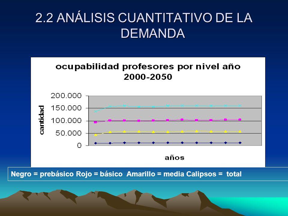 2.2 ANÁLISIS CUANTITATIVO DE LA DEMANDA Negro = prebásico Rojo = básico Amarillo = media Calipsos = total