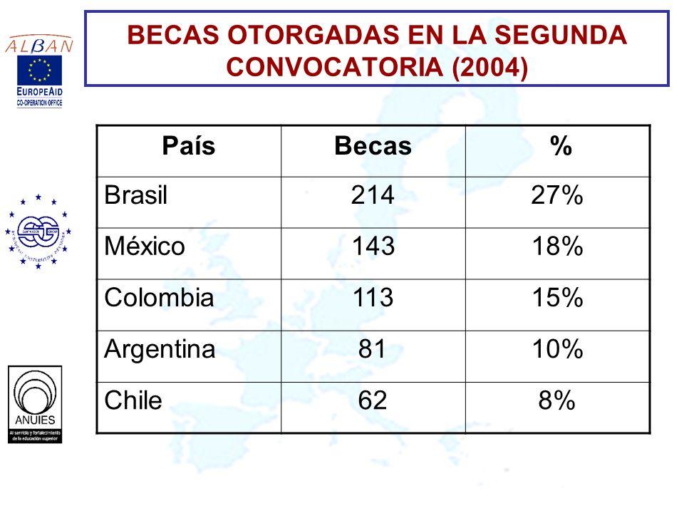 BECAS OTORGADAS EN LA SEGUNDA CONVOCATORIA (2004) PaísBecas % Brasil21427% México14318% Colombia11315% Argentina8110% Chile628%