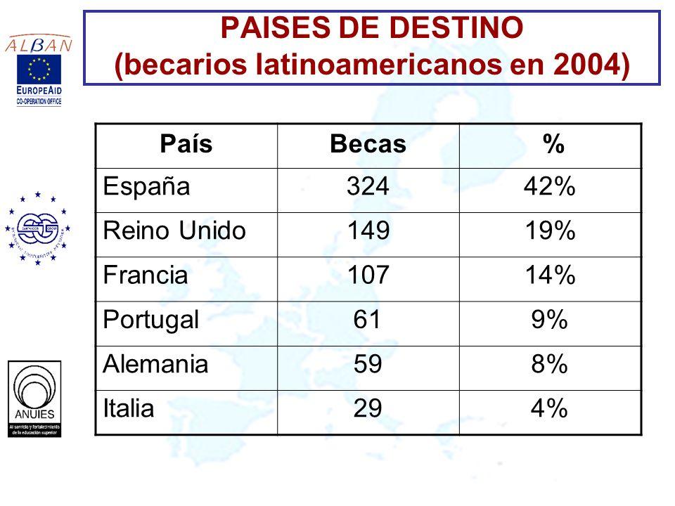 PAISES DE DESTINO (becarios latinoamericanos en 2004) PaísBecas % España32442% Reino Unido14919% Francia10714% Portugal619% Alemania598% Italia294%