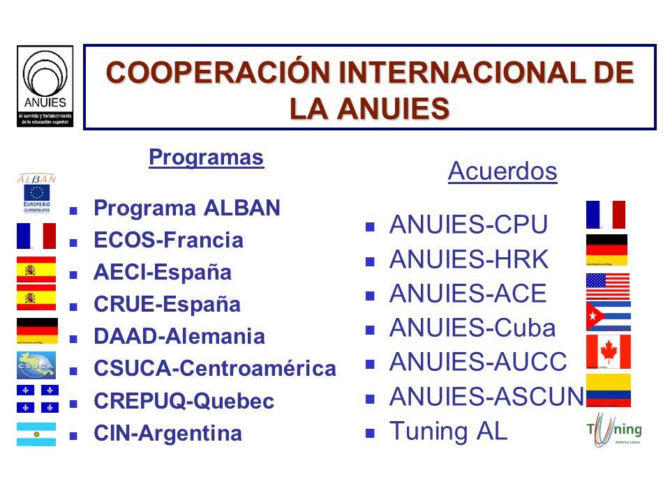 COOPERACIÓN INTERNACIONAL DE LA ANUIES Programas Programa ALBAN ECOS-Francia AECI-España CRUE-España DAAD-Alemania CSUCA-Centroamérica CREPUQ-Quebec C
