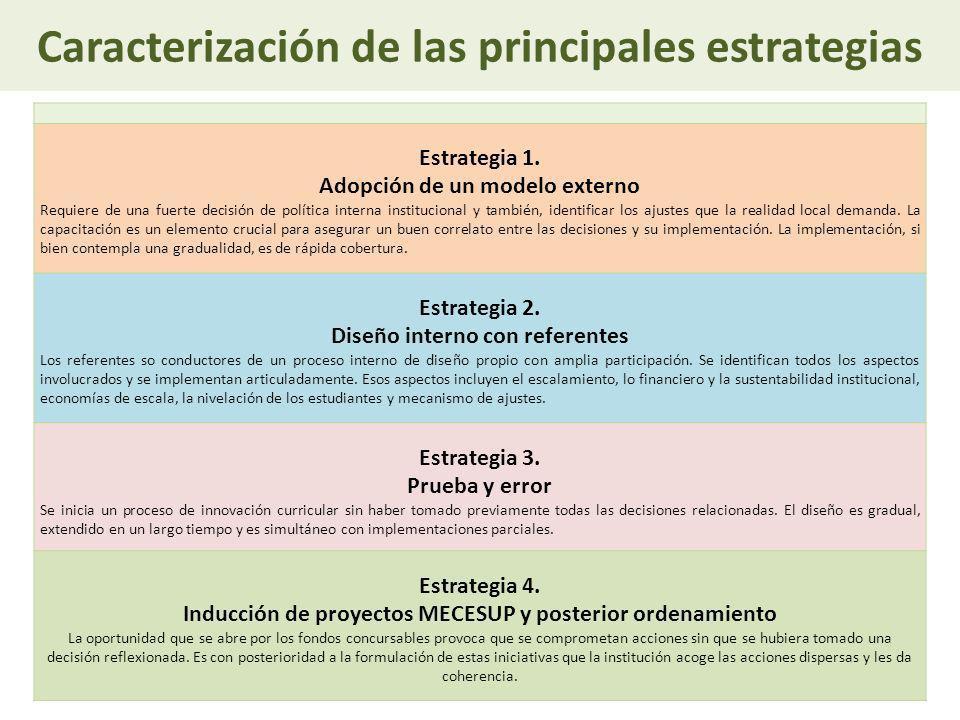 Caracterización de las principales estrategias Estrategia 1. Adopción de un modelo externo Requiere de una fuerte decisión de política interna institu